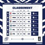 TOURNOI DES SIX NATIONS           LE CLASSEMENT AU 14 FEVRIER 2021